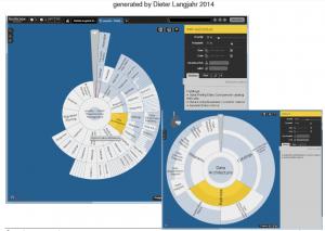 Visuelle Zielerreichung und Projektmanagement